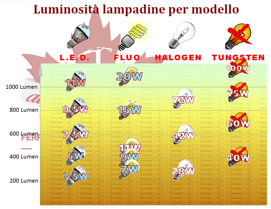 Lampadine a confronto led alogene fluorescenti for Confronto lampadine led